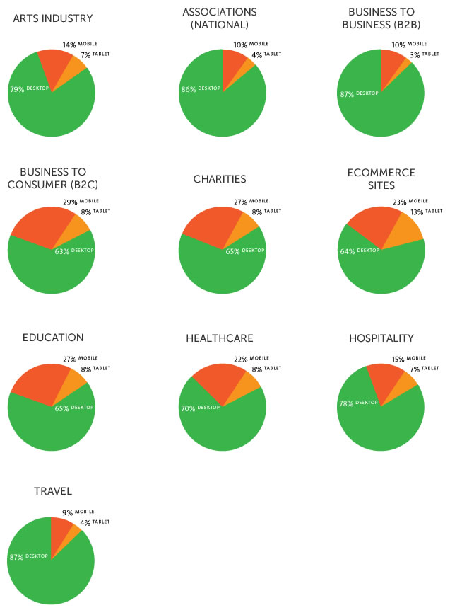Piecharts of devices being used by different industries